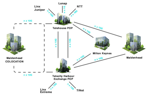 LunaHost Data Centre Network
